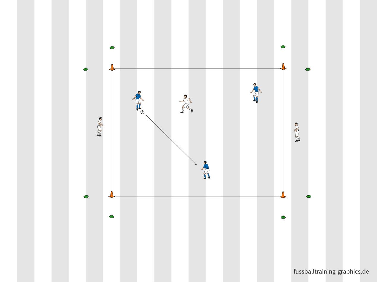 Übung:  3 gegen 1 + 2 auf Ball halten