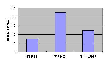 ジャガイモの塊茎収量 (東北大学農学部の実験より)