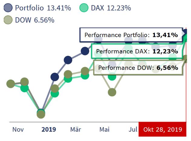 freaky fiance, Rentablo, Portfolio Performance, Wertpapier Performance, mein Depot versus Dax und Dow Jones