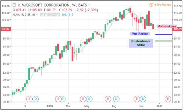 Put-Strike im Aktienchart und Kostenbasis für die Andienung der Aktie