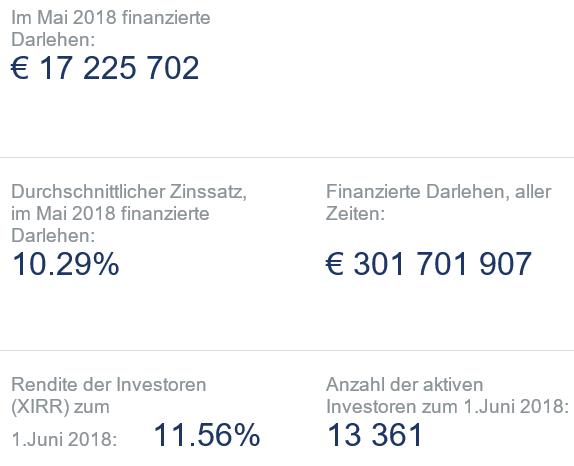 freaky finance, Twino, Twino Statistik, Mai 2018
