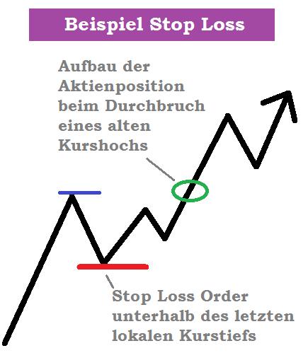 Stop Loss, Stop Loss Order, Aufbau der Aktienposition beim Durchbruch eines alten Kurshochs, Stop Loss Order unterhalb des letzten lokalen Kurstiefs, Aktienkurs mit eingezeichneten Kursmarken