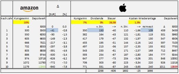 freaky finance, Aktien, Wertpapiere, tabelle, Vergleich, amazon, apple, Jahre, Kursgewinn, Depotwert, Dividende
