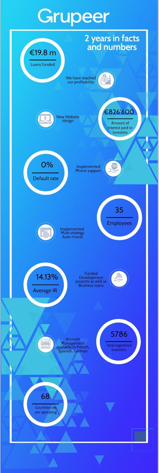 freaky finance, Grupeer, Platform Overview, P2P-Update 2019, Kennzahlen, Statistiken