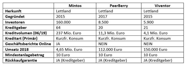 Tabellarische Übersicht und Vergleich der P2P-Kredit Anbieter Mintos, PeerBerry und Viventor