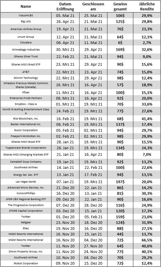 freaky finance, STILLHALTER-Brief, Tabelle, alle Trades, Gewinn in USD und Prozent