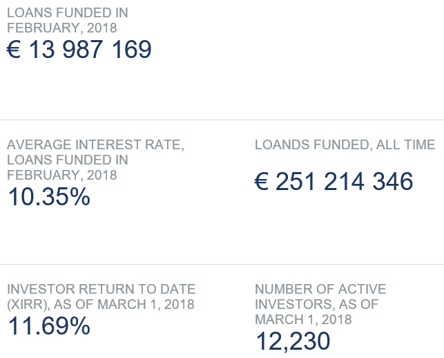 freaky finance, Twino, Twino Statistik, Februar 2018