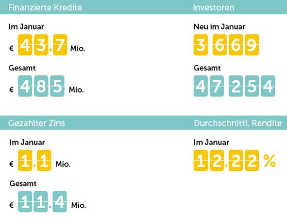 freaky finance, Mintos, Mintos-Marktplatz in Zahlen, Januar 2018, Statistik