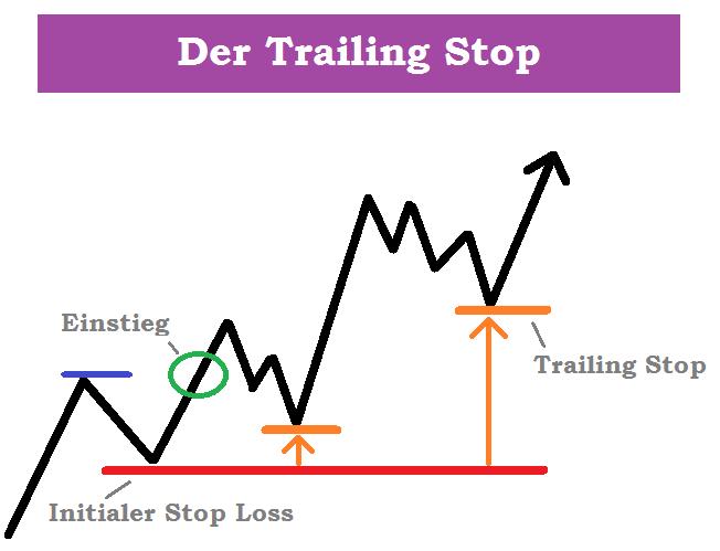 Trailing Stop Loss, Aktienkurs mit eingezeichneten Stop Loss Marken