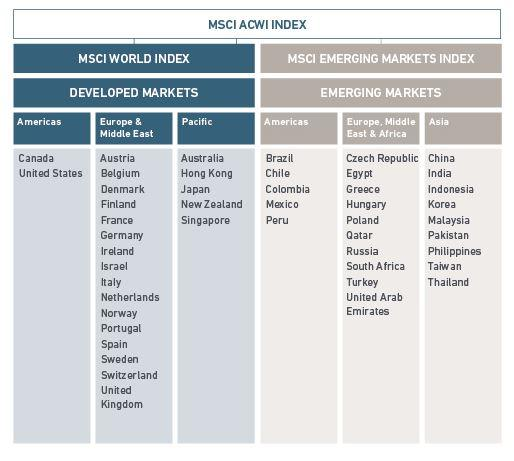 freaky finance, Aktien, Wertpapiere, TF, Indexfonds, tabelle, Vergleich, MSCI ACWI INDEX MARKET ALLOCATION