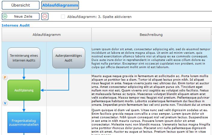 Ablaufdiagramm zu einem Prozess, mit Angabe des In-und Outputs, der Beteiligten (Verantwortlich, Mitarbeit, Information)