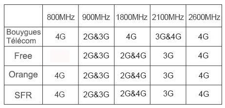 Fréquences et Normes 2G / 3G / 4G utilisées par les opérateurs en France - Infographie de ANYCALL