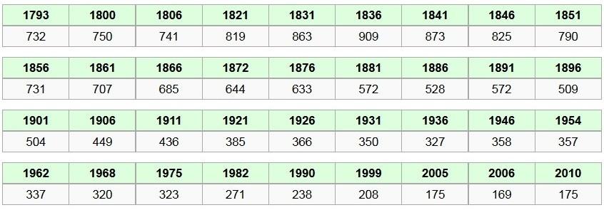 évolution de la population, source Wikipédia