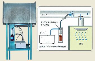 空調ダクトを利用するタイプ