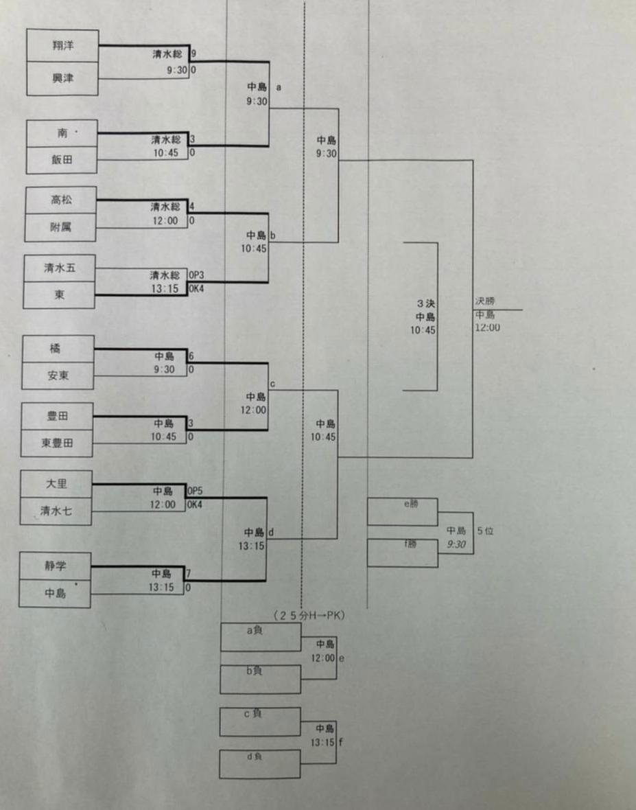 静岡市大会決勝トーナメント1回戦【結果】