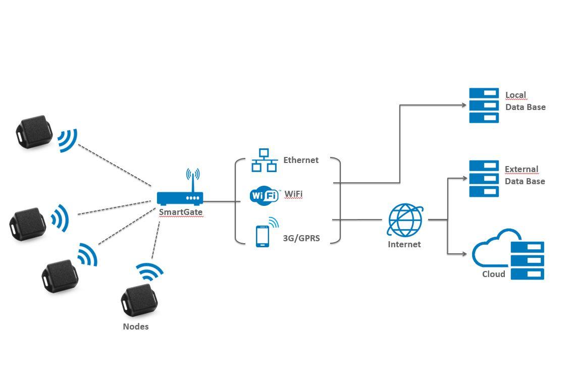 conbee SmartGate - API-Schnittstelle zu ERP-und SCADA-Systemen, Datenbanken, M2M & IoT Cloud-Plattformen