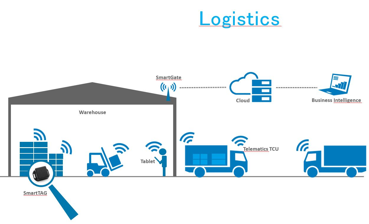 Beispiel use case Logistics