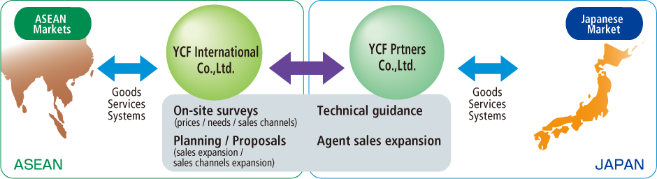 Trading Company Function - YCF Group of global business