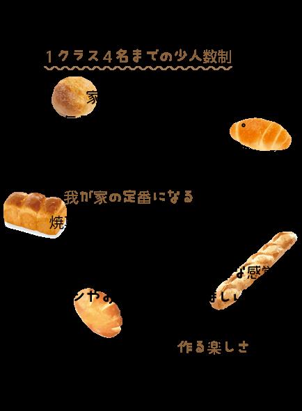小麦工房ぱくぱくは、1クラス4名までの少人数制です。  家庭で気軽に作れる、毎日食べても飽きないパン。  習ったときだけ作るのではなく、  我が家の定番になるような、焼菓子とパンを  目指しています。  毎日お米をといでご飯を炊くような感覚で、  パンやお菓子を焼いてほしい。  1人でも多くの方に作る楽しさを伝えられたらと思います。
