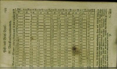 Abbildung 3: Beförderungsleistungen und Tarife 1755 (SLUB Dresden)