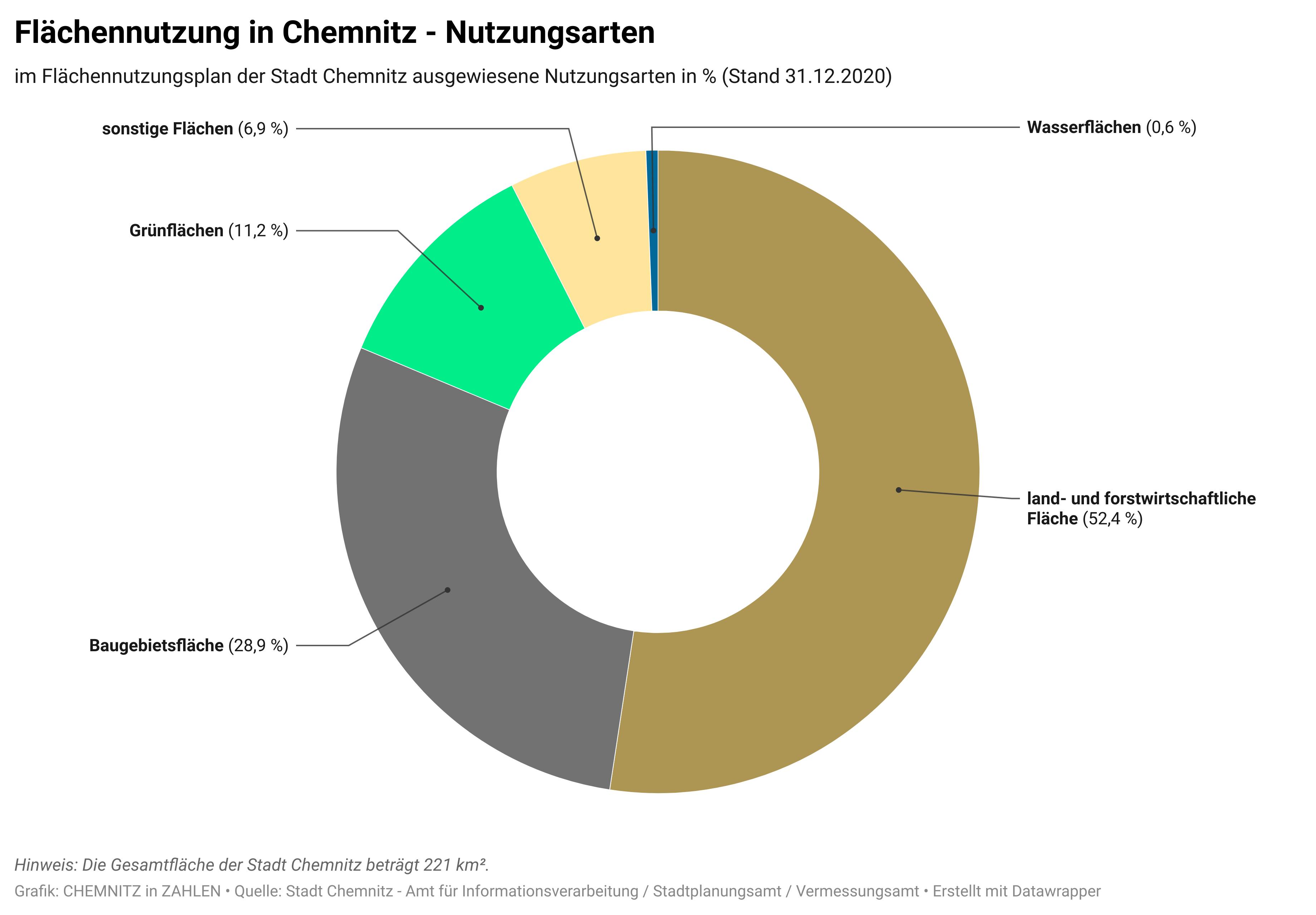 Entwicklung der Bevölkerung, der Fläche und der Zahl der Stadtteile in Chemnitz 1992-2019