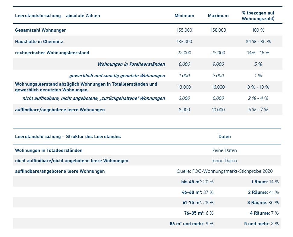 Übersicht über Dimensionen des Wohnungsleerstandes in Chemnitz 2020 (Quelle: Wohnungsmarkt-Report Chemnitz 2021/22)