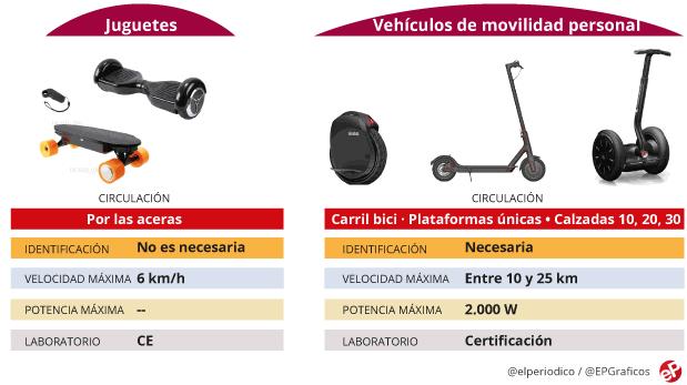 Tipos de Vehículos de Movilidad Personal