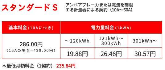 東京電力エナジーパートナー スタンダードSの料金についてじっくり知りたい!