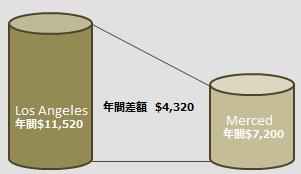ホームステイ費用(年間)の都市比較