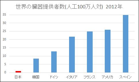 0基点で表現したグラフ