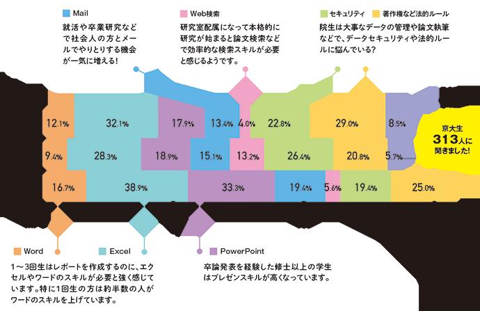京大生まるごとアンケート2019年9月実施