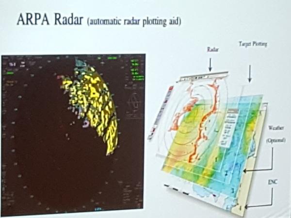 Das Radarsystem
