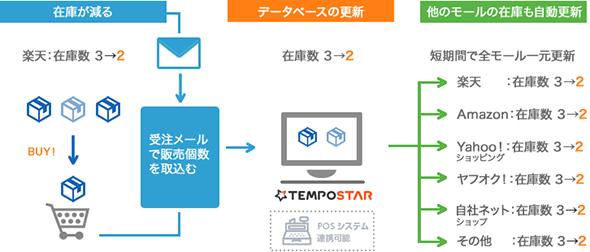 TEMPOSTAR在庫管理機能