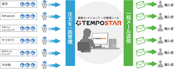 TEMPOSTAR受注管理機能
