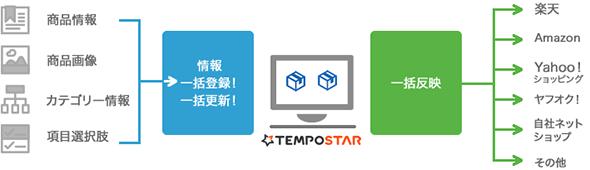 TEMPOSTAR商品管理機能
