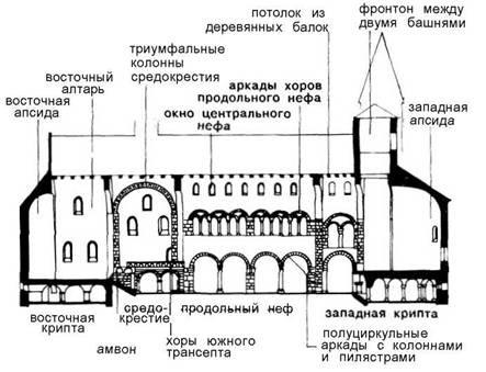 Разрез базилики. Церковь женского приюта в Гернроде.