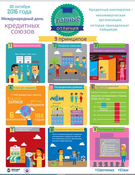 Плакат к Международному дню кредитных союзов 2016 год