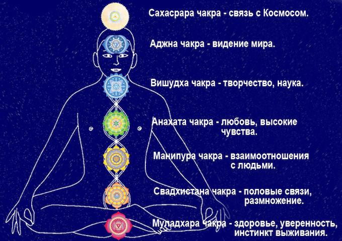 форма ларинготрахеита, почему выбивает сердечную чакру рамки