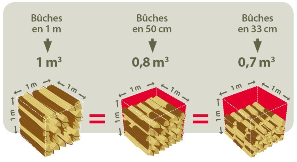 Les crit res de qualit du bois de chauffage les - Acacia bois de chauffage ...