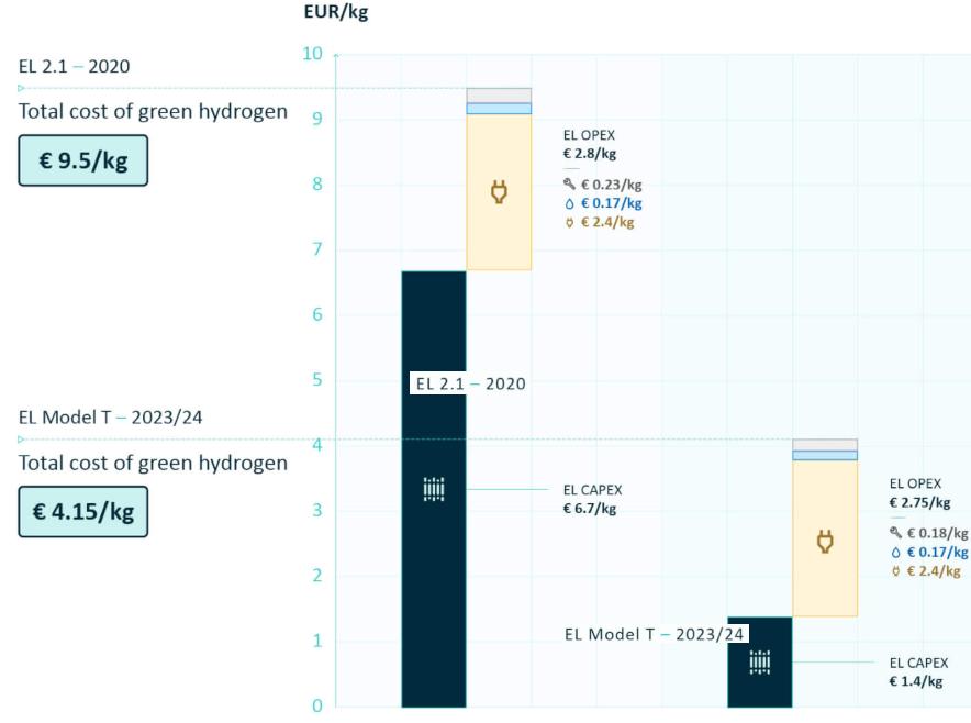 Mit industriealisierter Fertigung sinken die CAPEX, die OPEX bleiben auch mit T-Model in etwa gleich