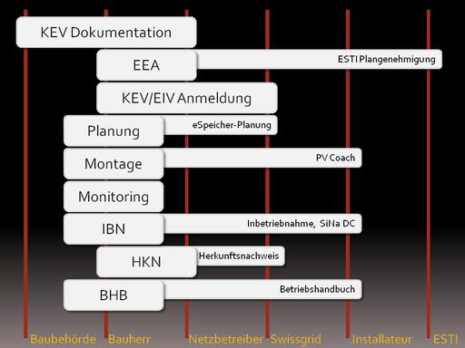 Lieferergebnisse und Akteure im Projekt-Phasenplan einer PV-Anlage