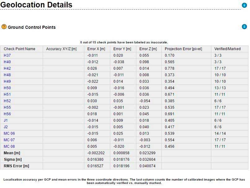 Verificación de puntos de control contra los resultados de posicionamiento del Phantom 4 RTK en Pix4D