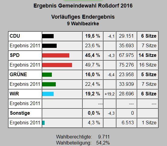 Quelle: Webseite der Gemeinde Roßdorf. 2016