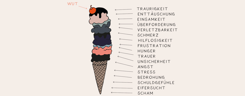 Was oft unter der Wut verborgen liegt: Eisbergmodell der Wut, mit einer Eistüte und vielen Kugeln
