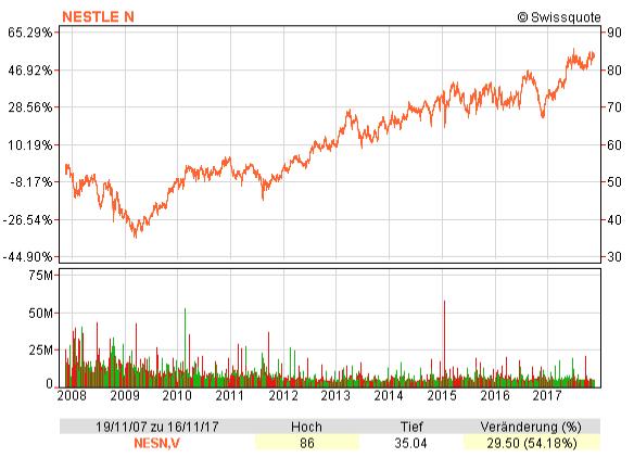 Chart mit dem Nestlé Aktienkurs von November 2007 bis 2017