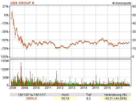 Chart mit dem UBS Aktienkurs von November 2007 bis 2017