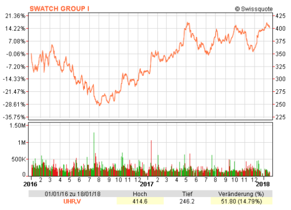 Chart of the Swatch Group from January 2016 to January 2018
