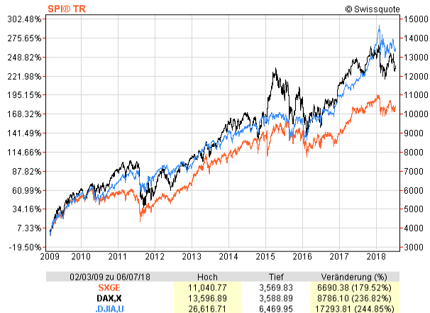 Chart comparison SPI (orange), DAX (black), Dow Jones (blue) from 2009 to 2018