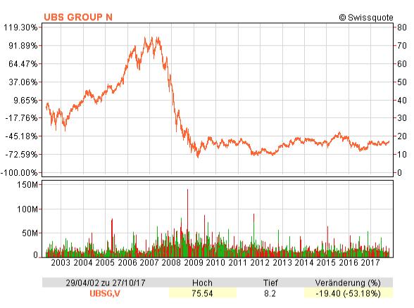 Chart des Aktienkurses der UBS Aktien von 2003 bis 2017