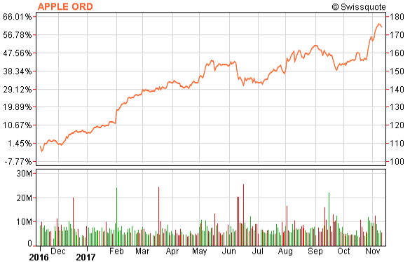 Chart of Apple's stock price over the last 12 months